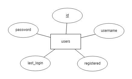 "ER model of the ""users"" table"