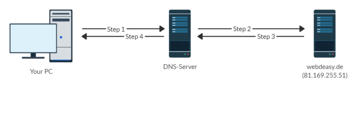 DNS System in 4 steps as a graphic